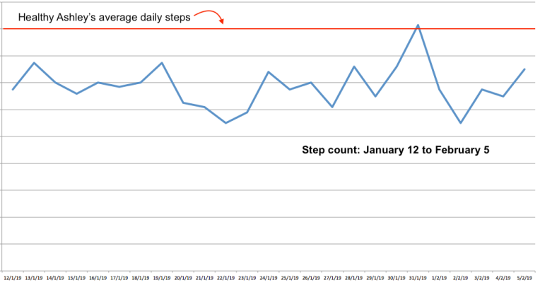 Step count for chronic fatigue syndrome recovery
